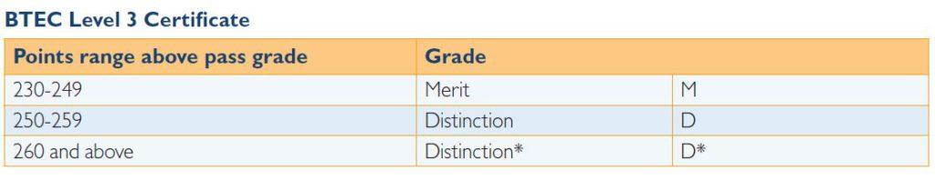 Level 3 Certificate Grades