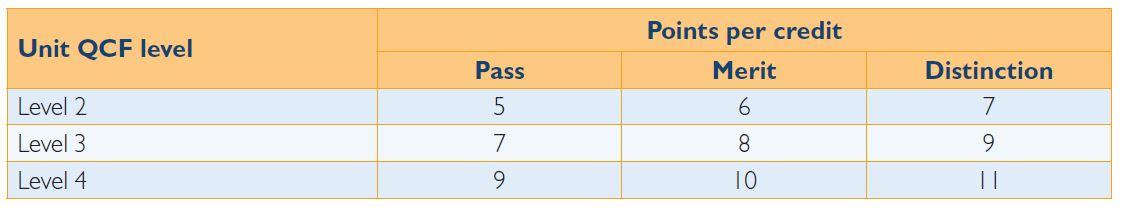 Points per Grade